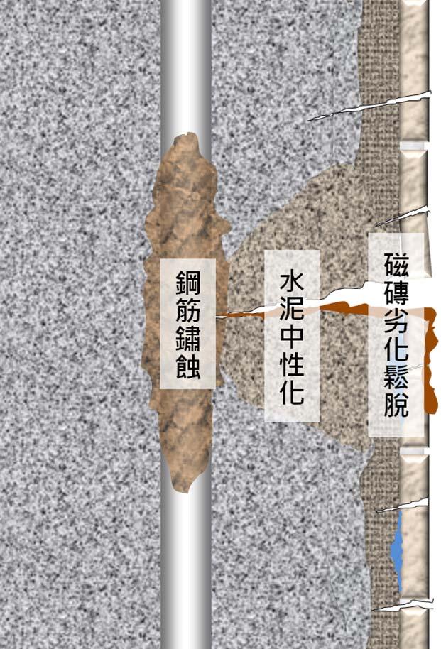 外牆拉皮核心4步驟-Step1圖示-Wallplus外牆更新專科工法