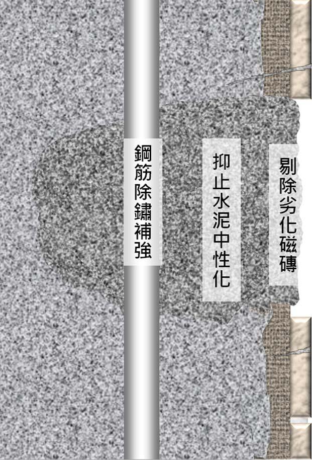 外牆拉皮核心4步驟-Step2圖示-Wallplus外牆更新專科工法