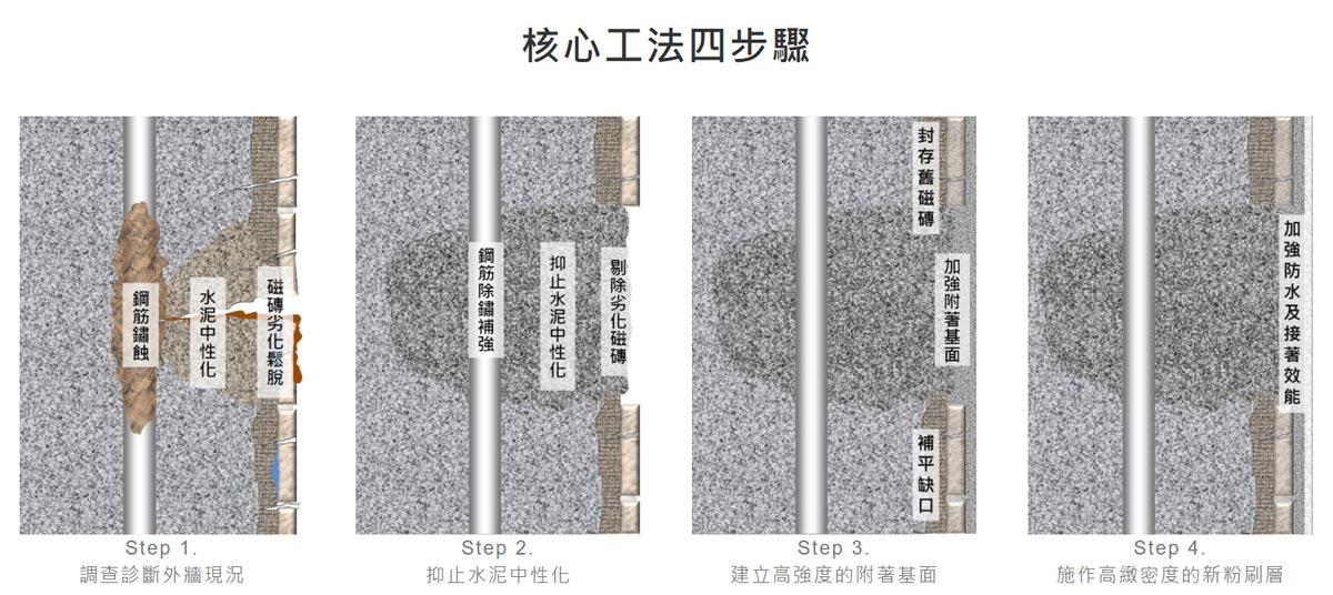 抑制混凝土中性化的WallPlus核心工法四步驟示意圖