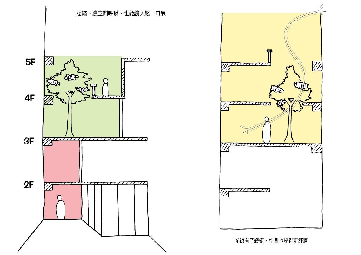 台北市透天老宅內部改造插畫示意圖,把樹木搬回家,讓家裡面成舒適綠房子